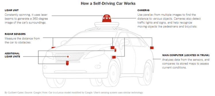 Info-graphic on Self Driving Cars