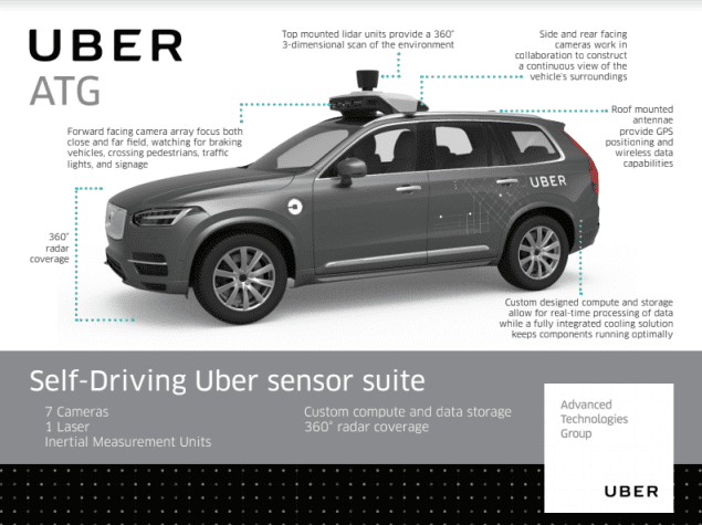 Info-graphic of Uber Self-Driving Car