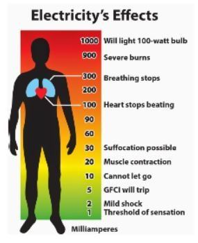 Chart of Electricity's Effects on Human Body